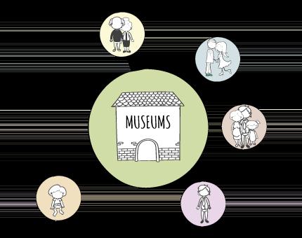 Museums Matter Social Impact