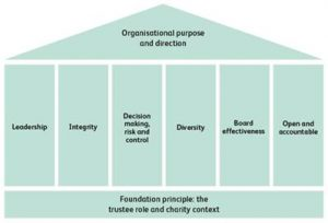 Good Governance Code Diagram as cited by http://www.governancecode.org
