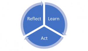 A circle split into three segments: Reflect, Learn and Act. Each is connected by arrows.